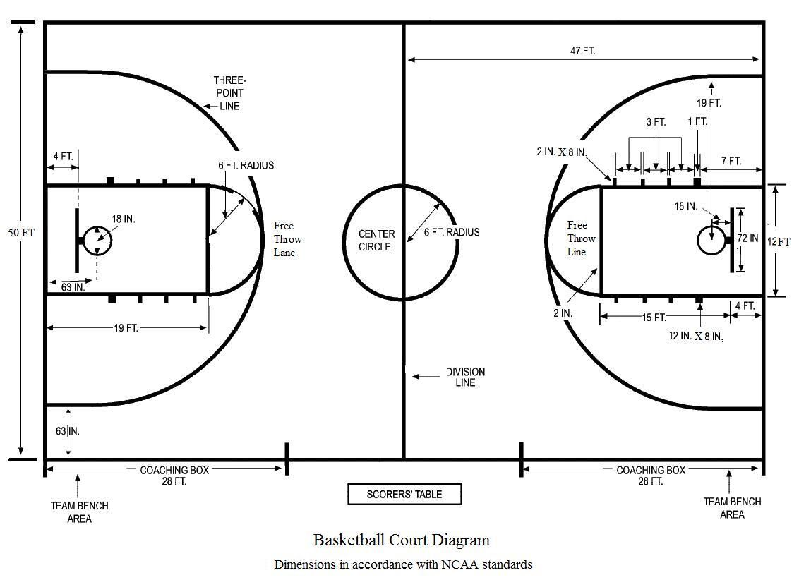 A Detailed Diagram Of The Basketball Court In