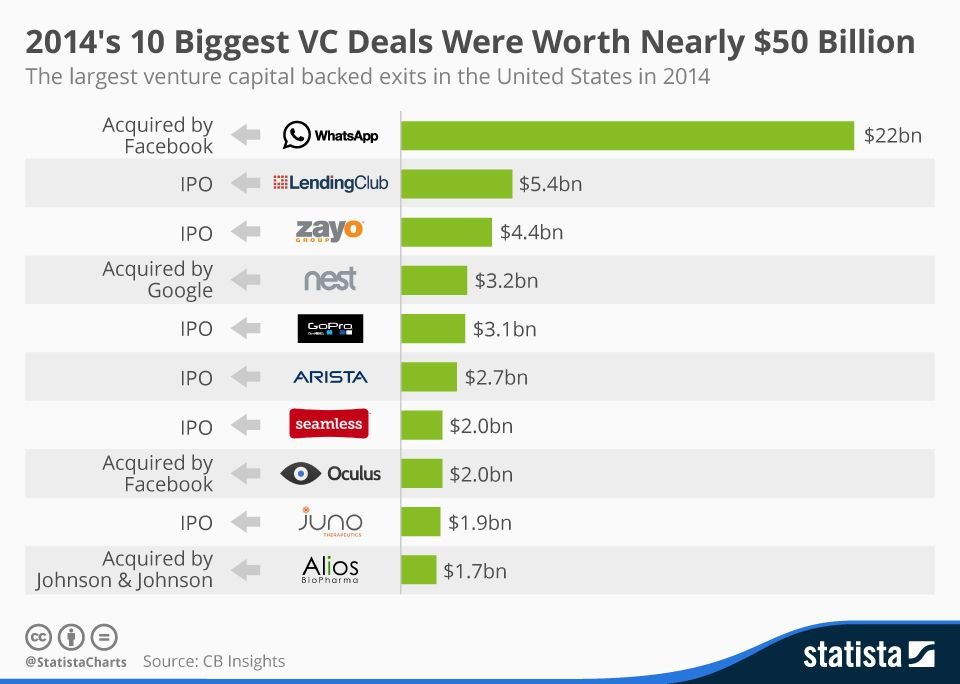 Pin on startups and vcs