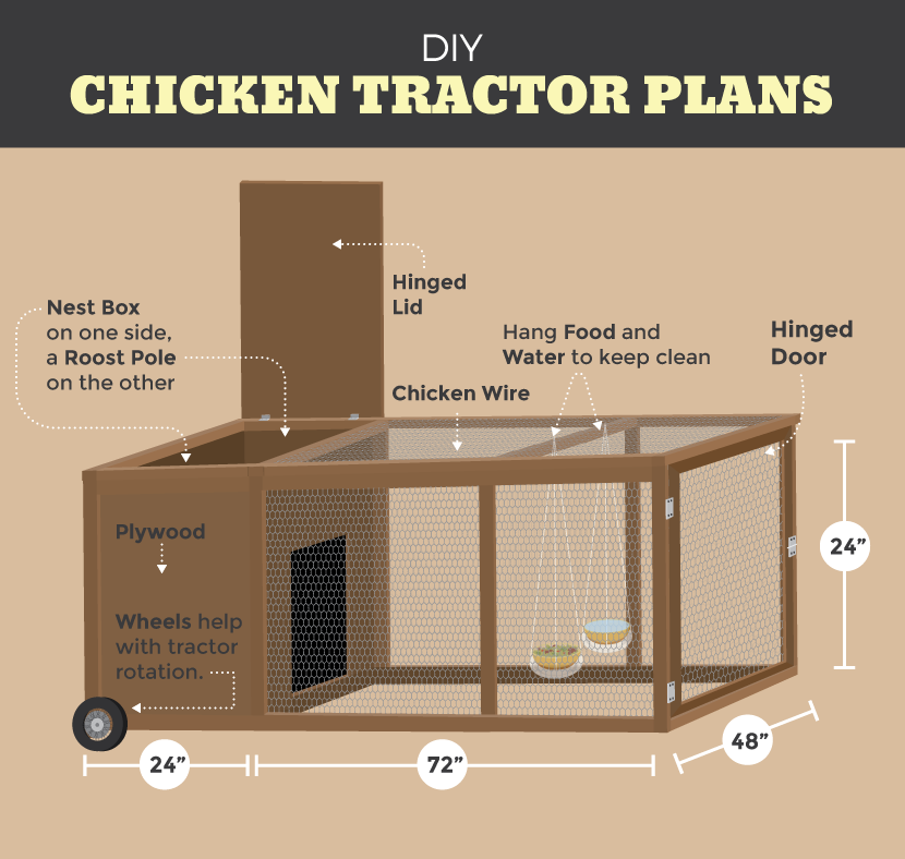 The chicken tractor a mobile chicken coop chicken for Mobile chicken coop plans