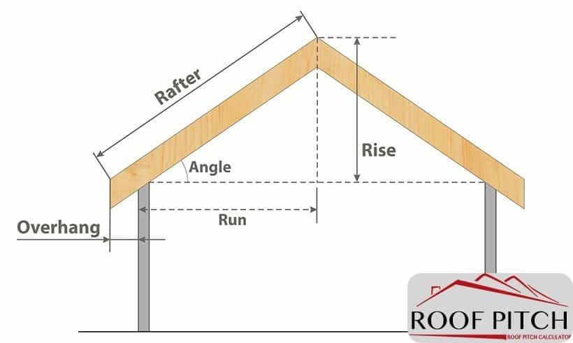 Roof Pitch Calculate Roof Angles And Understand How To Determine Roof Pitch Or Slope 8 X2f 12 4 X2f 12 12 X2f Calculate Roof Pitch Pitched Roof Roofing