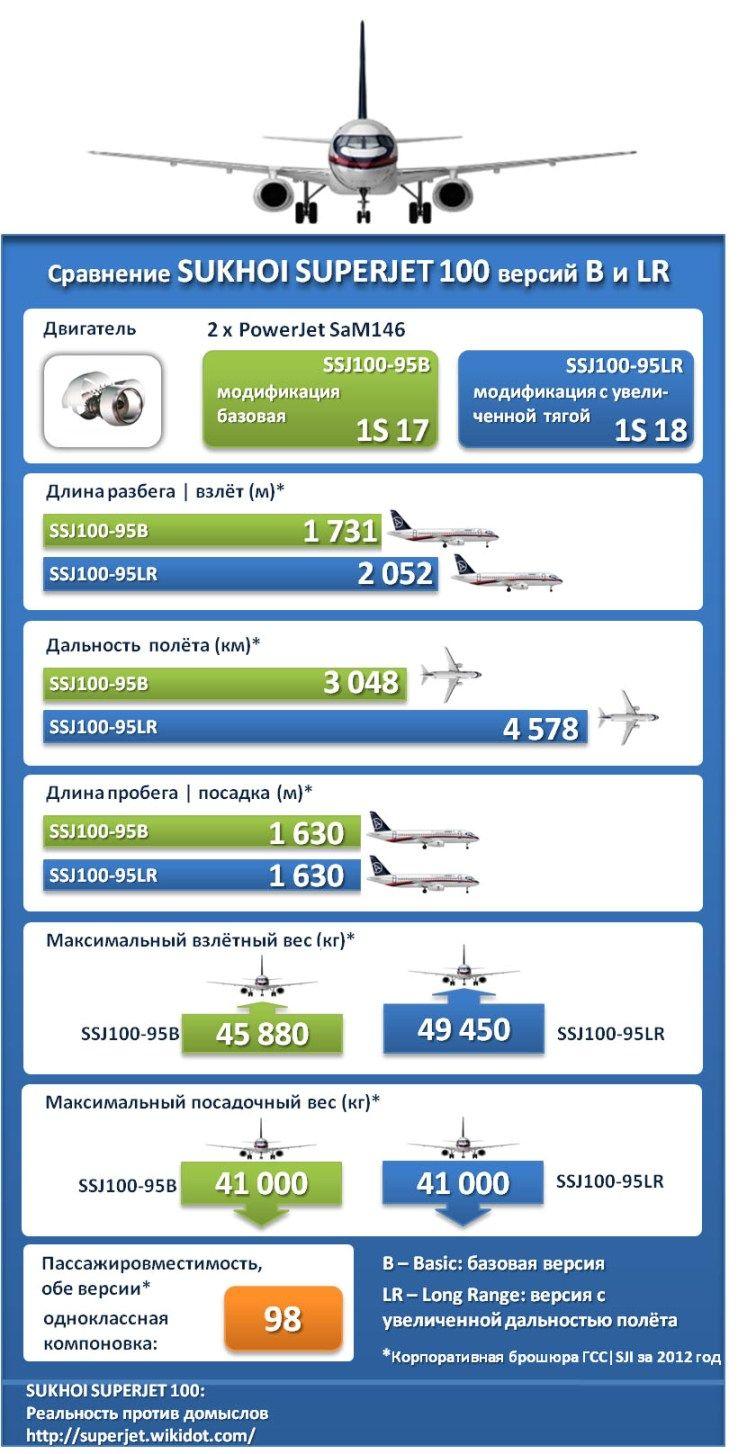 Sukhoi Superjet 100-95B and Sukhoi Superjet 100-95LR ...