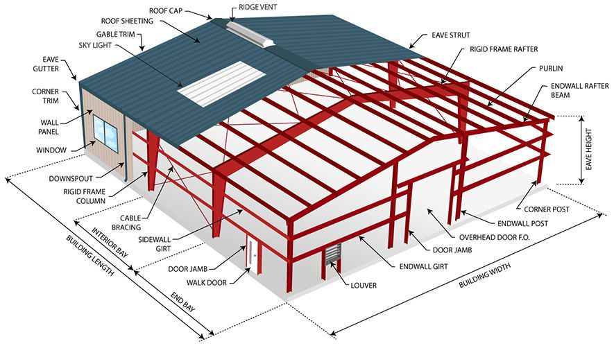 Detailed view of typical metal building Steel structure