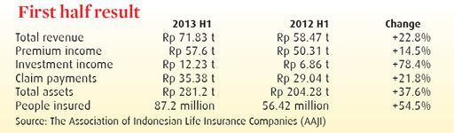 Middle Classes Micro Insurance Boost Insurers Revenue Dengan