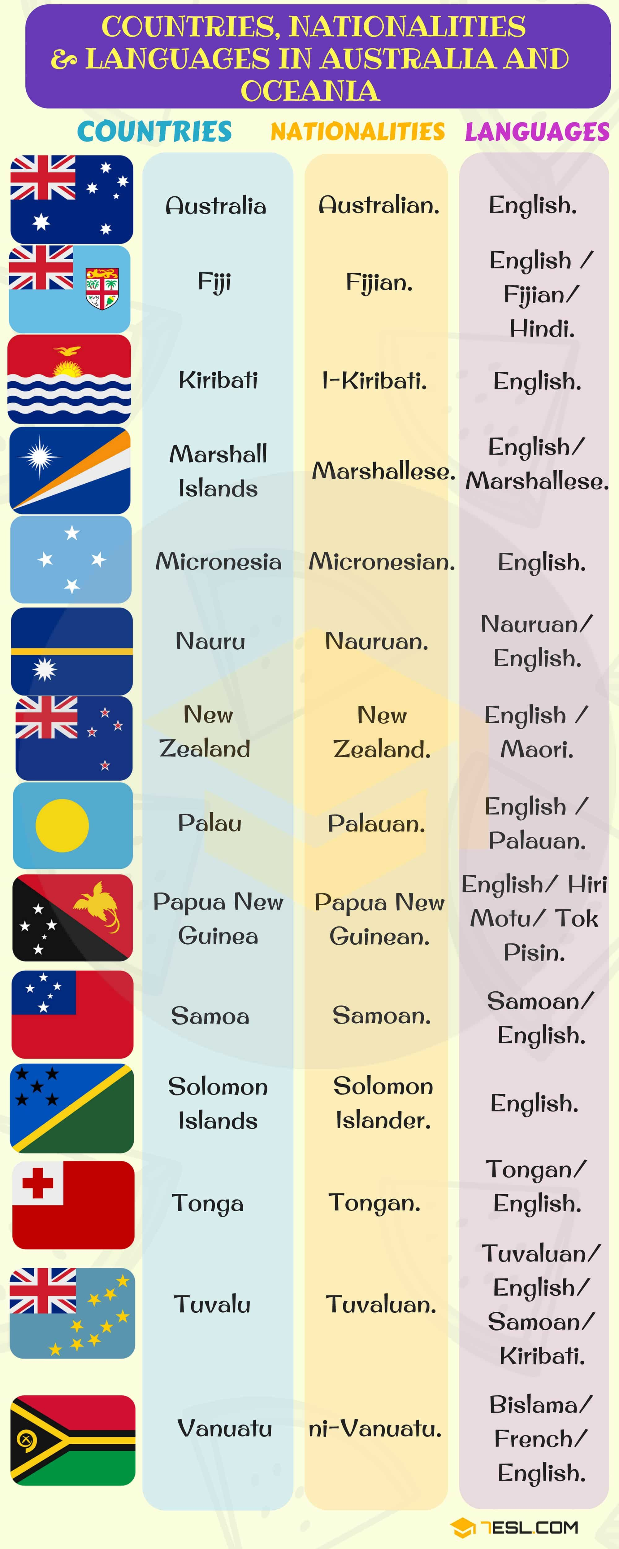 Oceania Countries With Languages Nationalities Flags 7 E S L Language Learn Another Language English Vocabulary