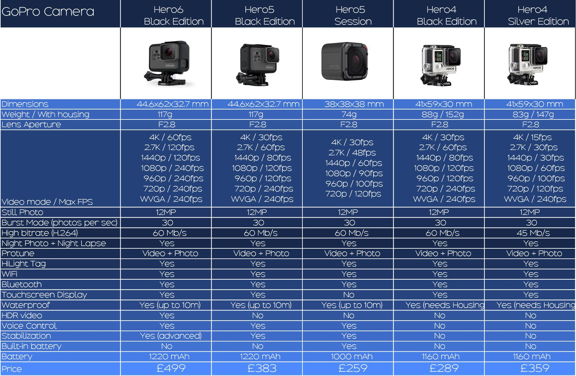 Comparison Chart For Gopro 6 Gopro6 X Pro 6s 4k Action Camera 12 Mp