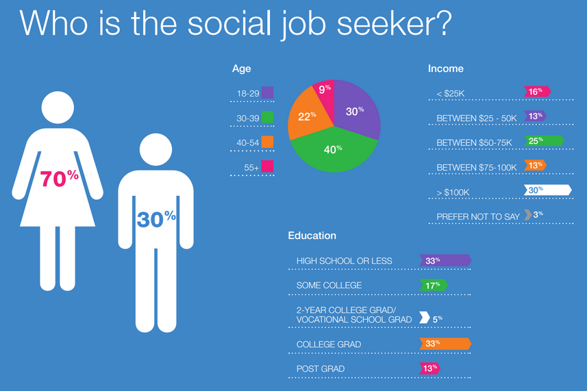 14++ How to say you have social media skills on resume Examples