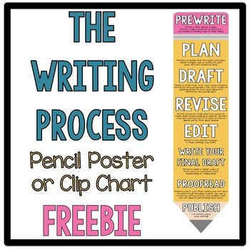 This writing process poster included the following: Prewrite Writers think about a topic. Writers m