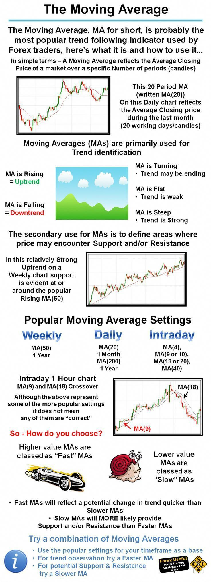 Forexuseful The Moving Average Ma For Short Is Probably The