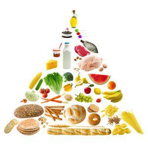 Piramide Perfecta de Alimentacion Diaria!