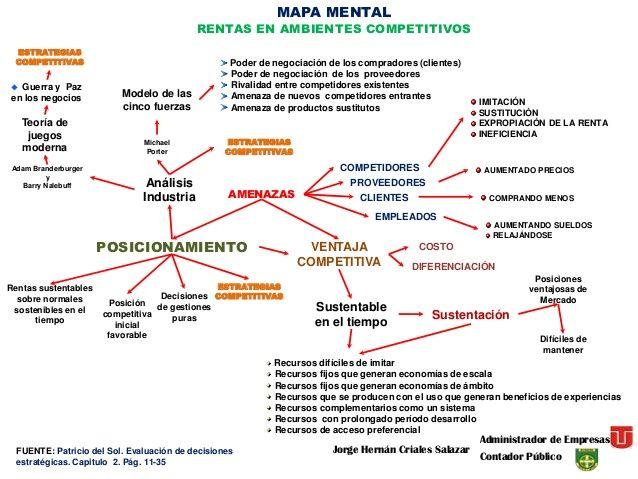 Resultado de imagen para mapa conceptual estrategia DE PORTER