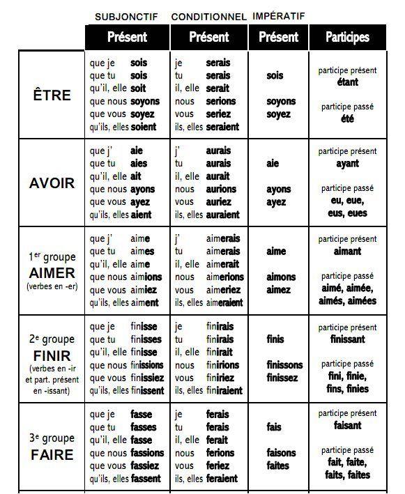 Subjonctif, conditionnel et impératifs (présent) + participe présent des verbes être, avoir et ...