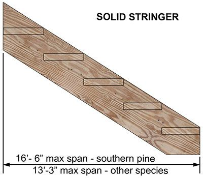 Learn Deck Stair Stringer Layout Techniques For Nothed Or Solid Stringers Simple Illustrations And Explanations