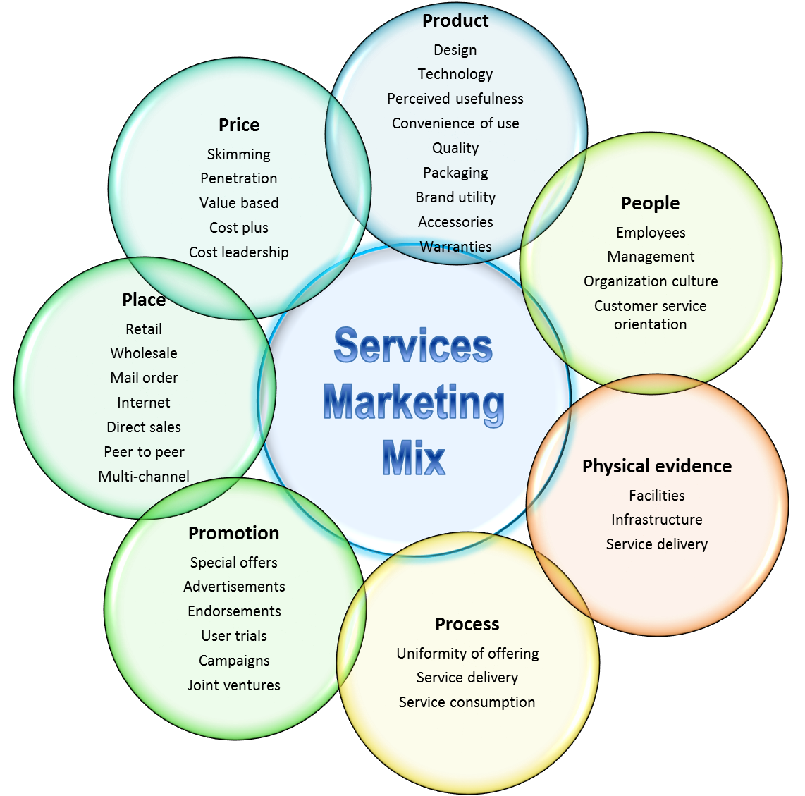 The  PS Of The Services Marketing Mix  Marketingplan
