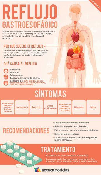 Reflujo Gastroesofágico Infografia Health And Fitness Apps Medicine Student Medical Education
