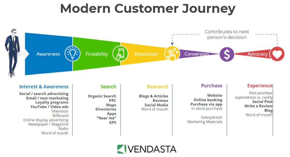 NeedsBased Selling The 5 Phases of the Modern Customer