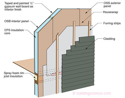 etw wall sips wall construction in 2020 sips panels on types of structural walls id=50210
