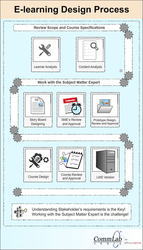 E Learning Design Process An Infographic With Images