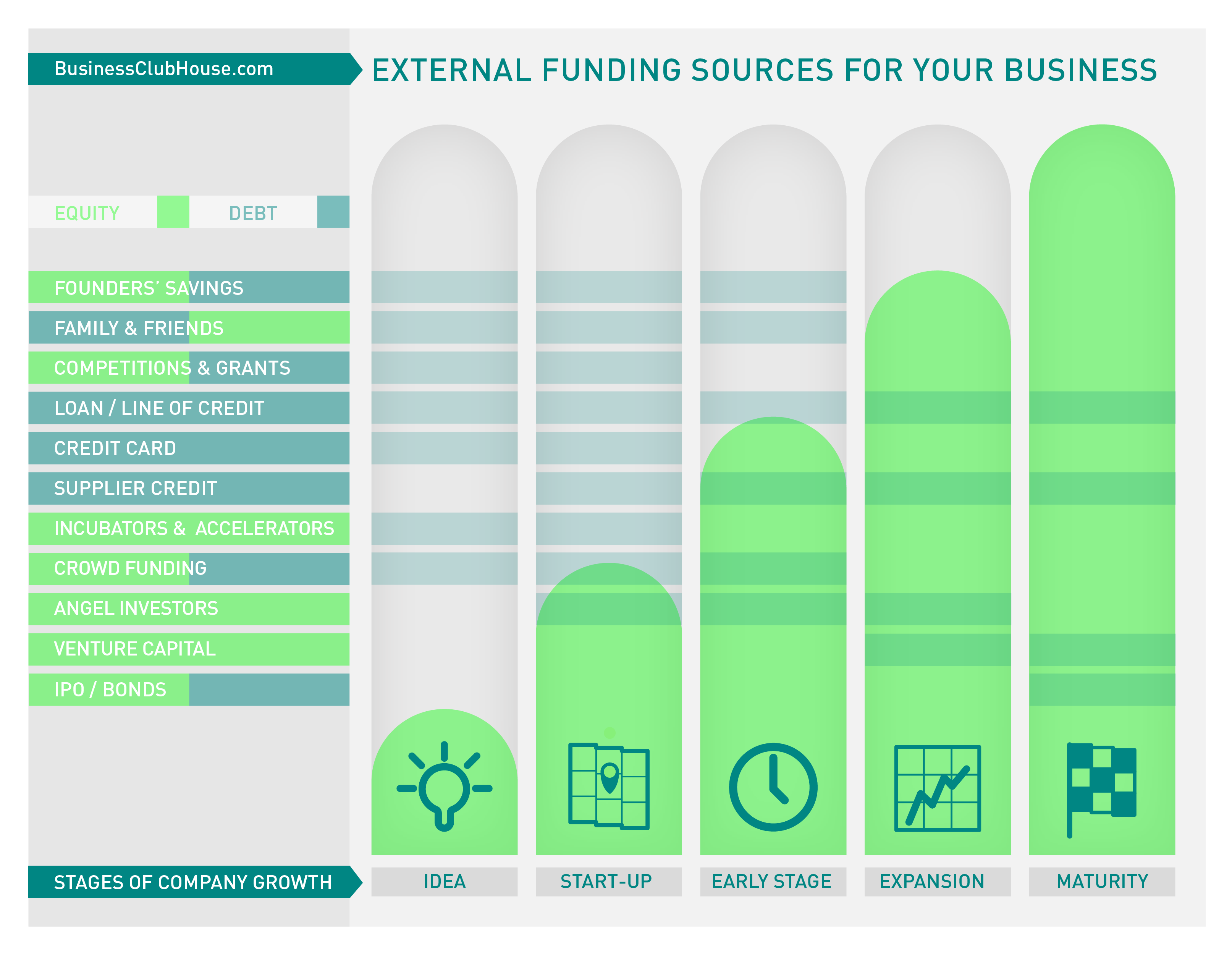 Infographic Financing Sources vs. Company Growth Stages