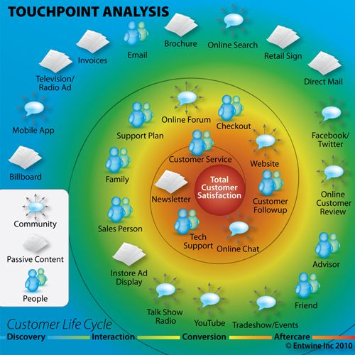 touchpoints.jpg (500×500)