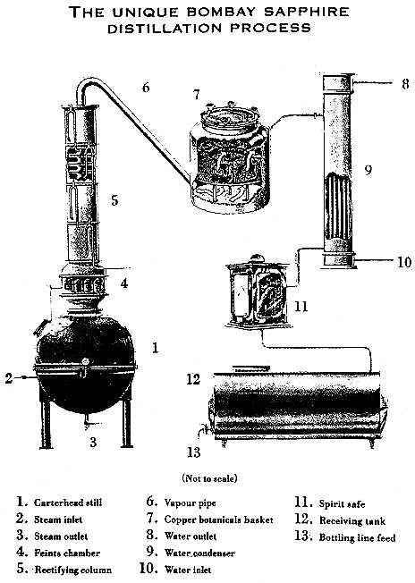 Home Distillation of Alcohol (Homemade Alcohol to Drink