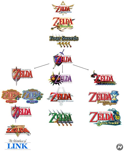 Ordem cronológica dos jogos