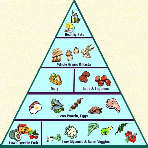 Low Glycemic Diet An Especially Must Try For People Suffering From Acne That Won T Go Away Low Glycemic Diet Glycemic Diet Low Gi Diet