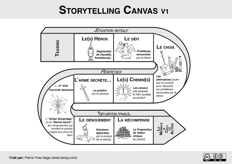 Storytelling Canevas