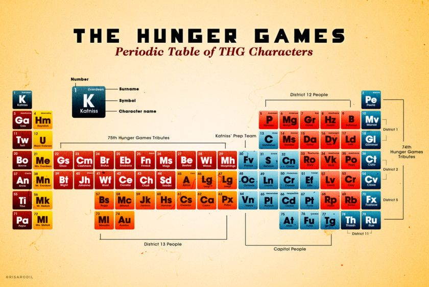 Image from http://ebookfriendly.com/wp-content/uploads/2014/03/Periodic-table-of-the-Hunger-Games-characters-840x563.jpg.