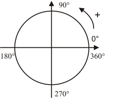 Resultado De Imagen Para 90 Grados Math 90 S Math Equations