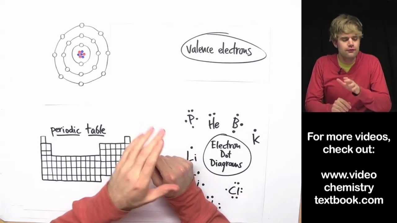 Valence Electrons and the Periodic Table Tyler DeWitt