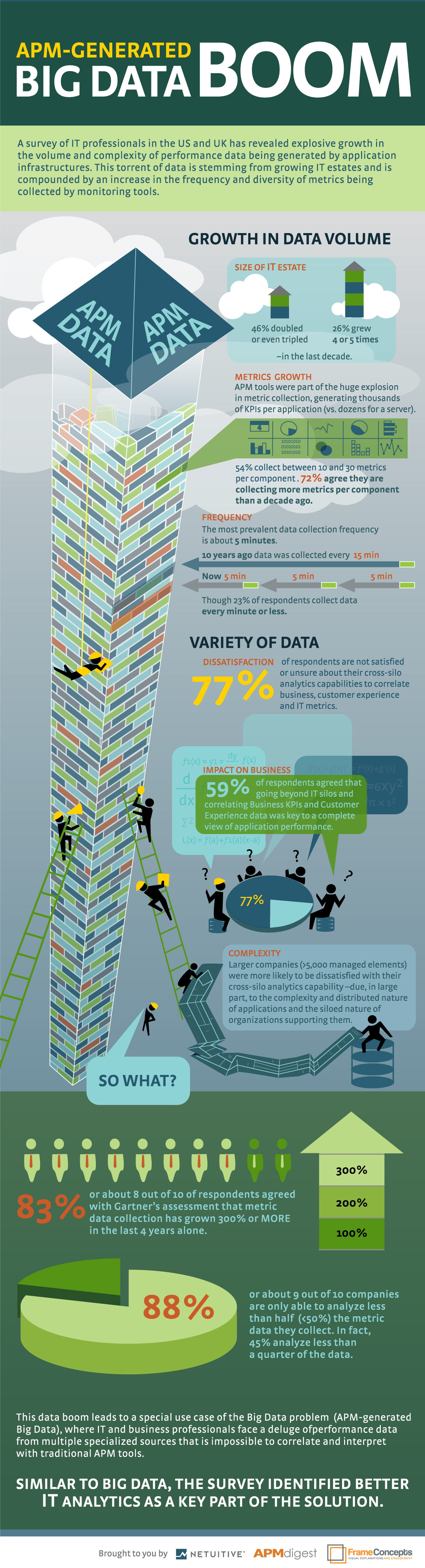 A Netuitive Survey Confirms Data Growth And Complexity Increasing Challenge Of Managing Critical