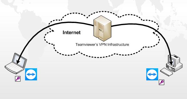 teamviewer VPN   Information Technology   Information