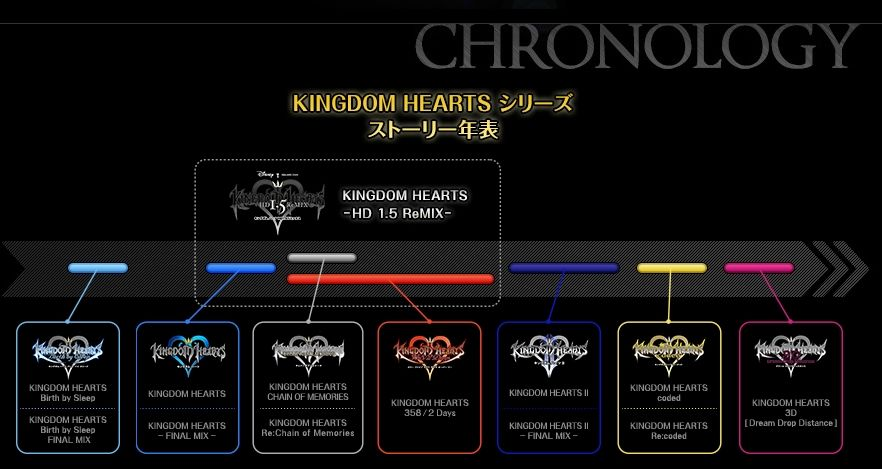 how to play the kingdoam hearts series timeline