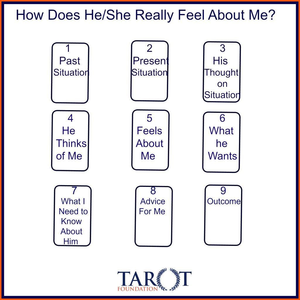 How does he feel | 001 new age | Tarot card spreads, Love tarot