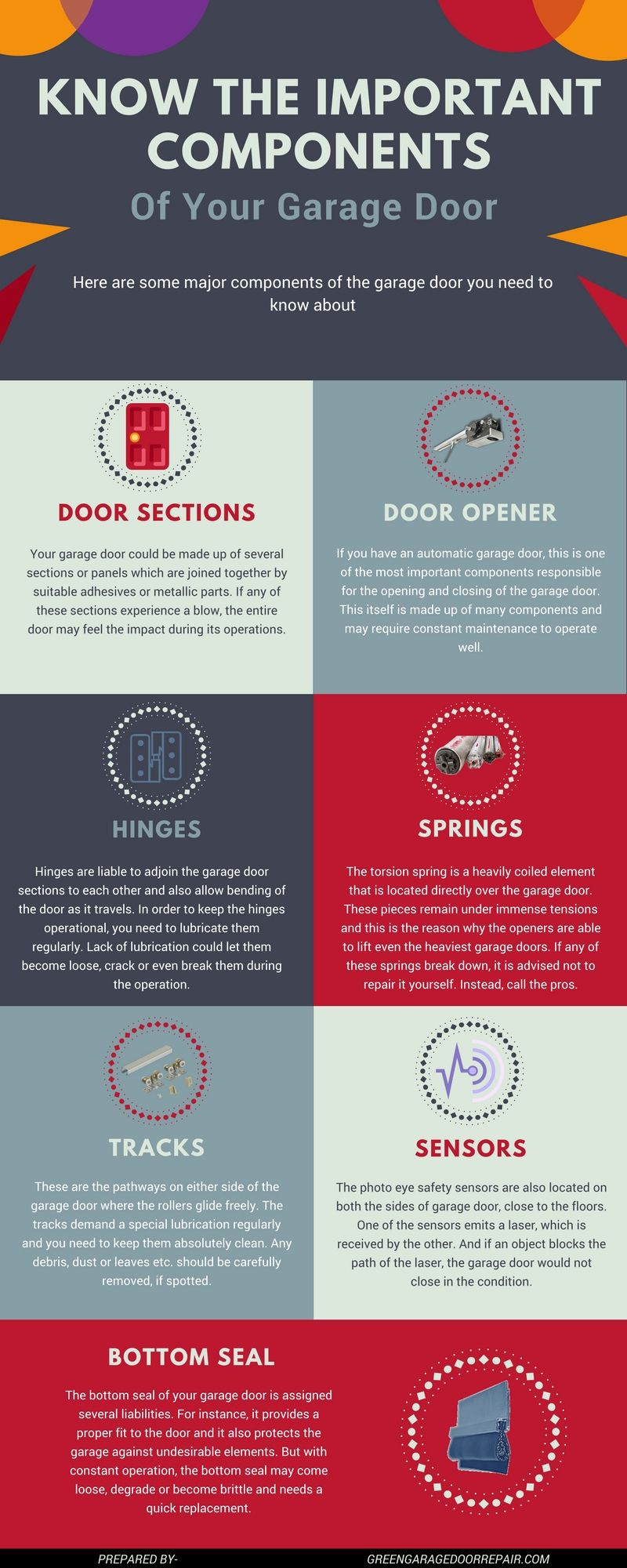 Garage Doors Are An Essential Element Of Your Home S Appearance And Security Here Are Some Major Components Of The Garag Garage Doors Garage Door Repair Doors