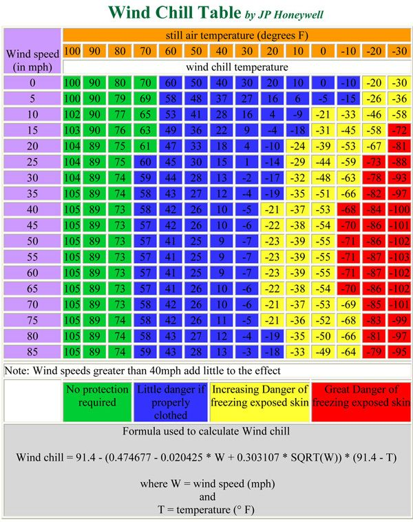 Motorcycle wind chill index charts that formula if you are interested is listed below also rh pinterest