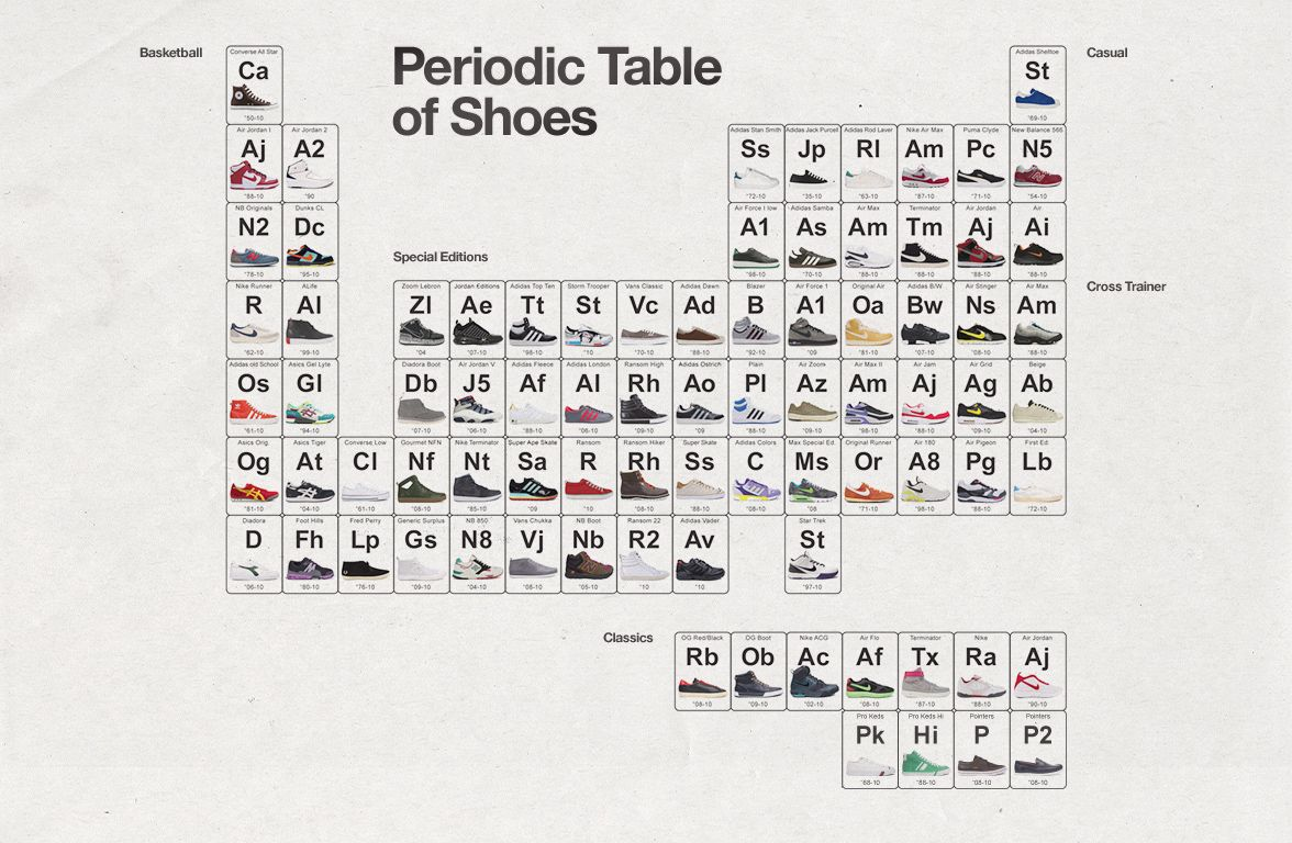 Periodic table of shoes by mattisimo graphic design pinterest periodic table of shoes by mattisimo gamestrikefo Image collections