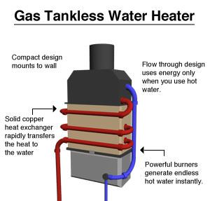 a gas tankless water heater system diagram mechanical. Black Bedroom Furniture Sets. Home Design Ideas