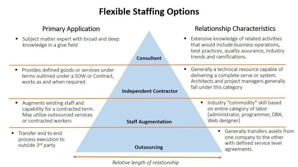 Various Outsourcing Models  Software Development