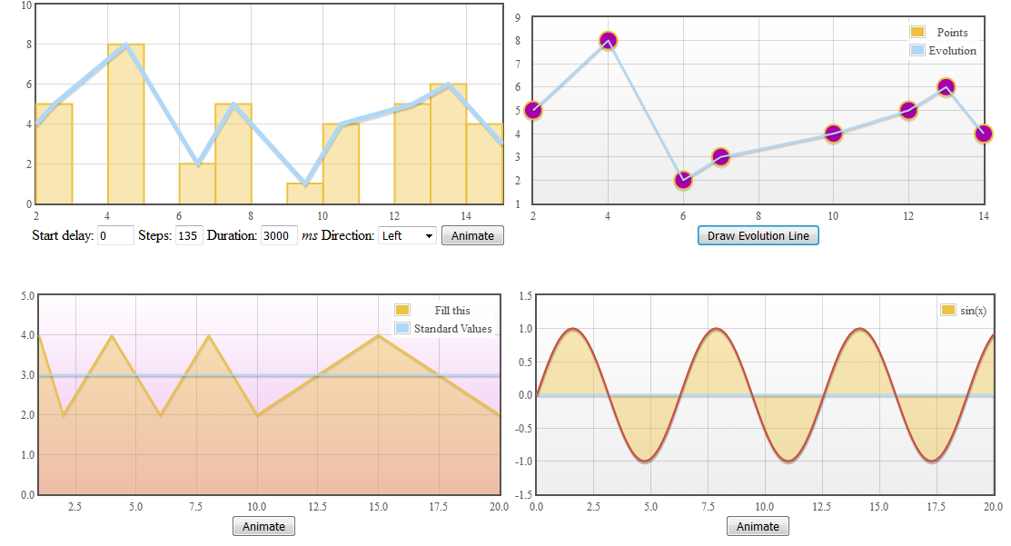 A great solution for creating animated charts in jquery flot a great solution for creating animated charts in jquery flot animator ccuart Choice Image