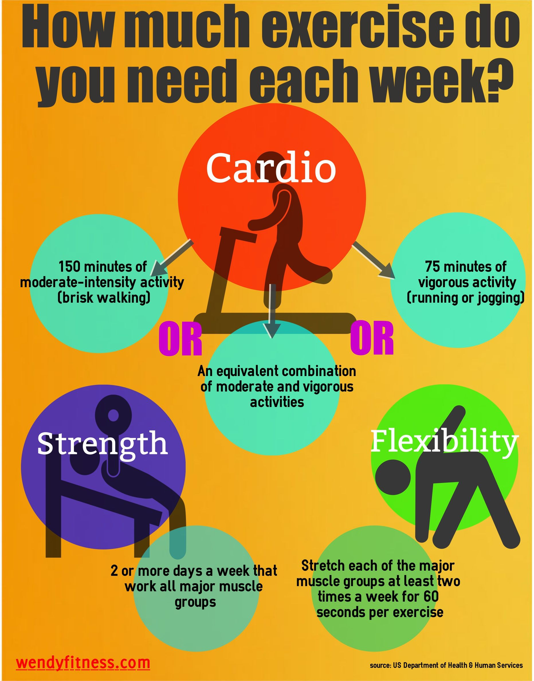 How Much Exercise Do You Need Each Week Simple
