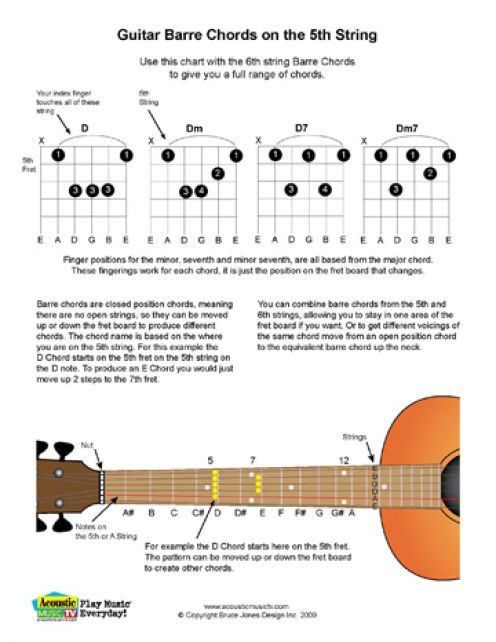free pdf guitar mandolin and ukulele chord and music charts guitar strings guitars and. Black Bedroom Furniture Sets. Home Design Ideas