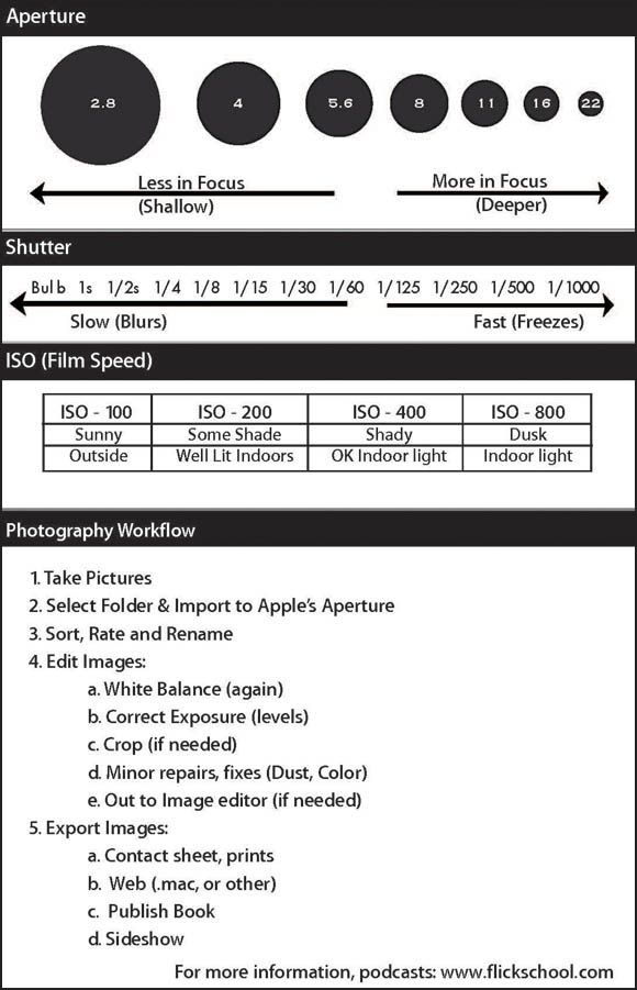 09-simplified-helpful-photography-guide-with-photo-cheat-sheet |  Photography basics, Photography tips, Photography guide