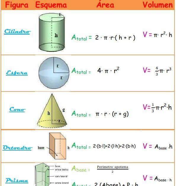 Nos Gusta Matematica Fórmulas De área Y Volumen Matematicas Volumenes Formulas