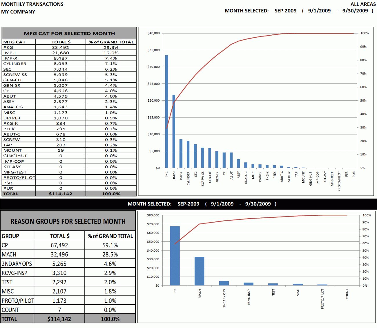 The marvelous Excel Dashboard Sample: Weekly & Monthly Top