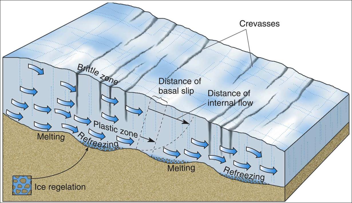 Block Diagrams Of Glaciers Block Diagram Diagram Glacier