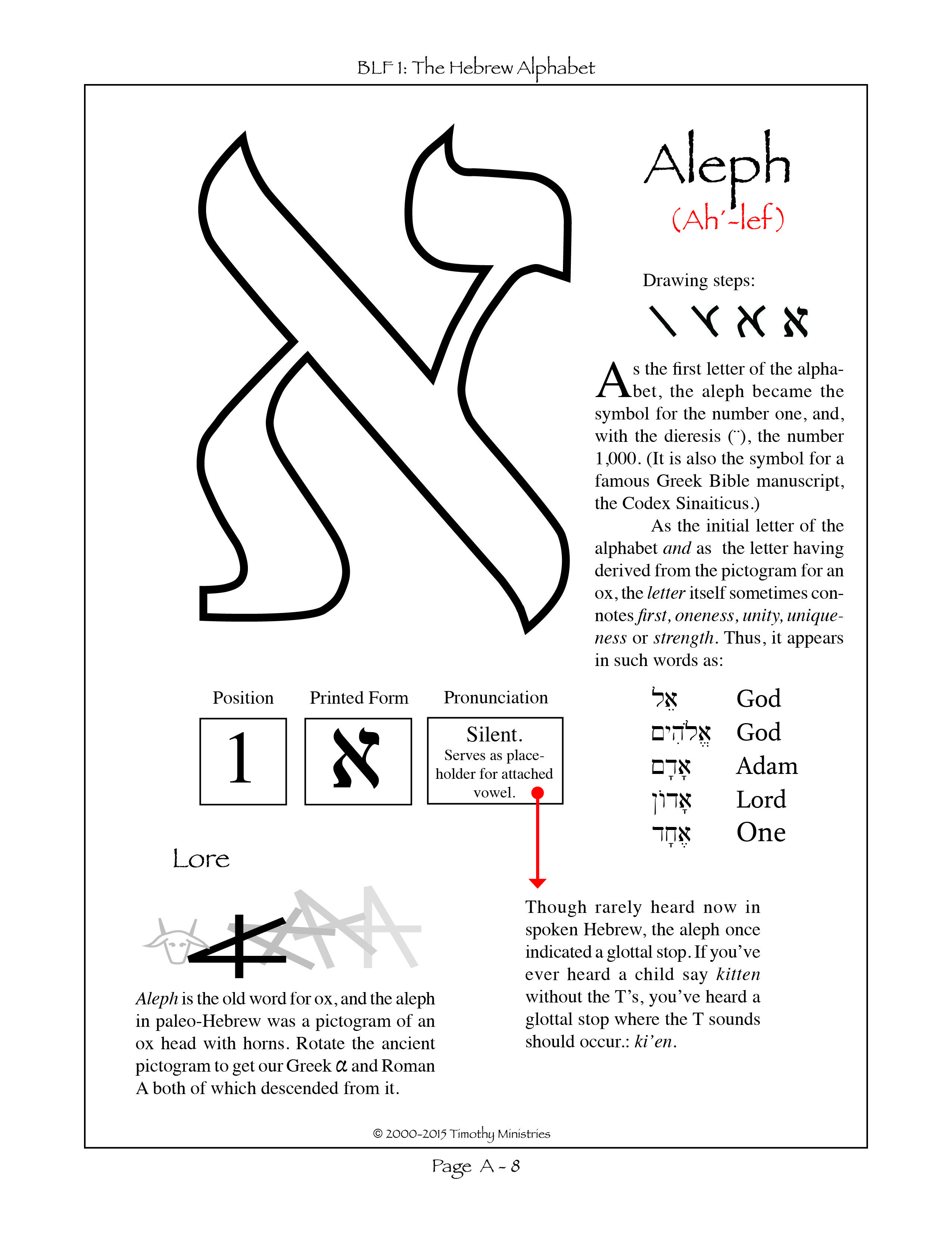 First Letter In The Hebrew Alphabet Of Consonants