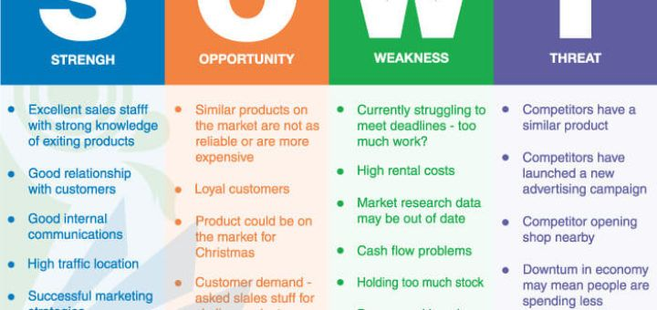 Pin By Franceska Oumraou On Analytical How To Focus Better Swot Analysis Examples Swot Analysis Template