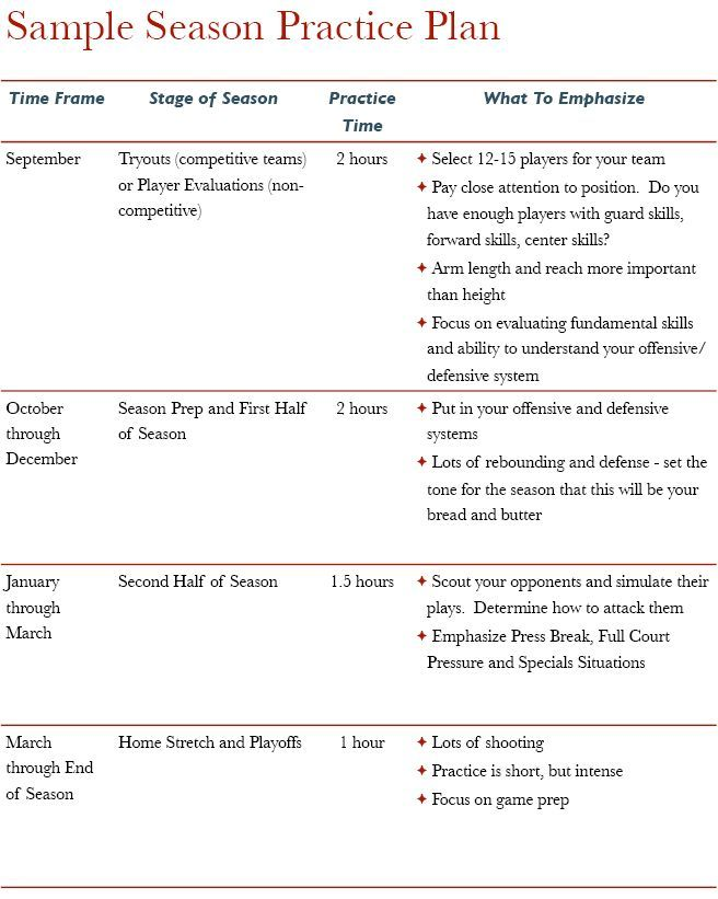 High School Basketball Practice Plan Template - Google Search