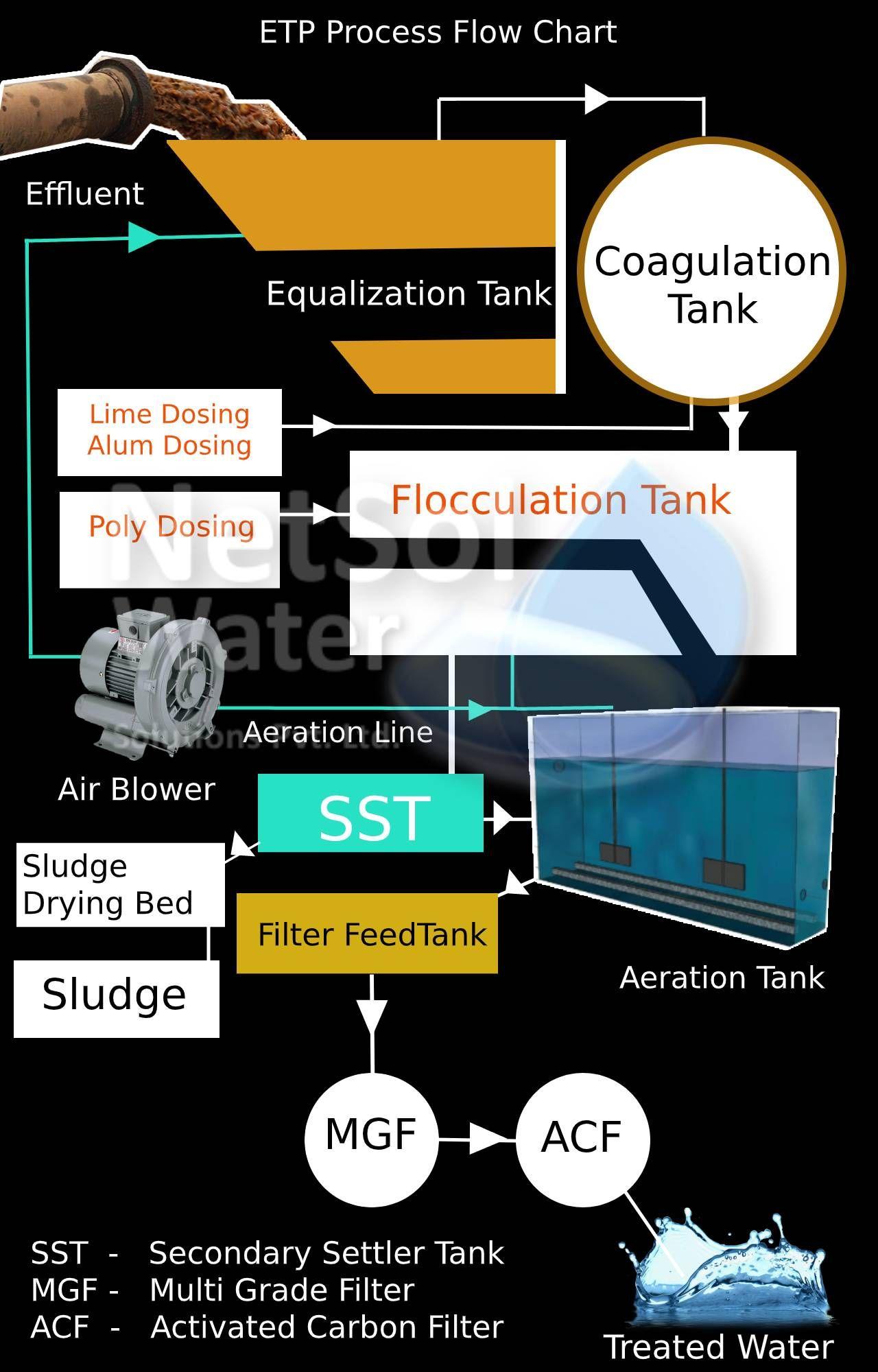 ETP Process Flow Diagram in 2020 Sewage treatment, Water